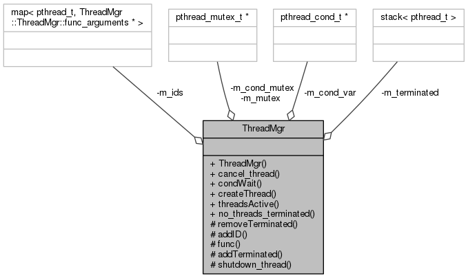 Various C++ Examples (including IPC): ThreadMgr Class Reference